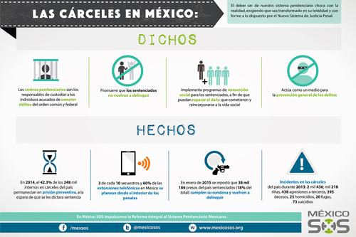 Cárceles en México
