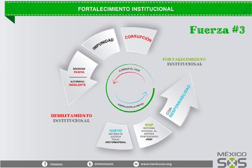 Fortalecimiento Institucional Fuerza #3 Corresponsabilidad